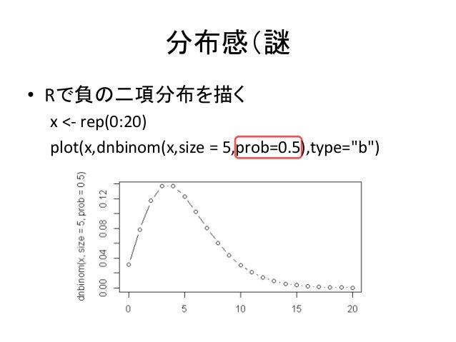 """分布感(謎 • Rで負の二項分布を描く x <- rep(0:20) plot(x,dnbinom(x,size = 5,prob=0.5),type=""""b"""")"""