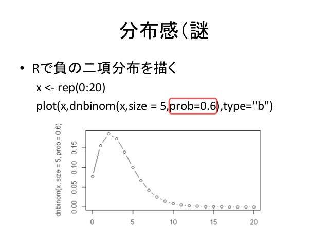 """分布感(謎 • Rで負の二項分布を描く x <- rep(0:20) plot(x,dnbinom(x,size = 5,prob=0.6),type=""""b"""")"""