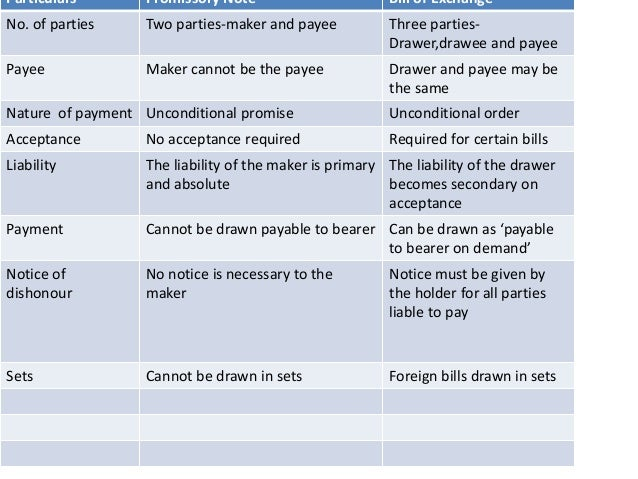 Negotiable instruments – Promissory Note Parties