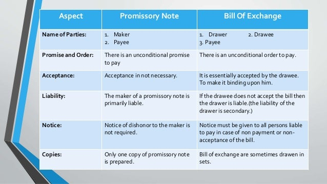 drawer drawee payee in case of bill of exchange