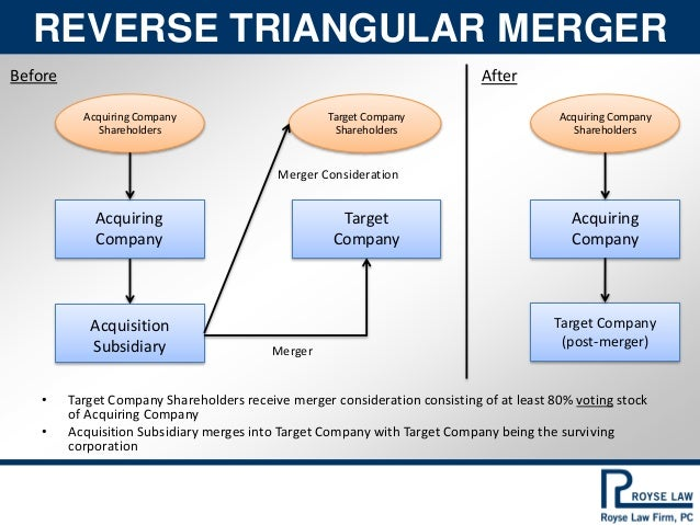 Image result for reverse merger