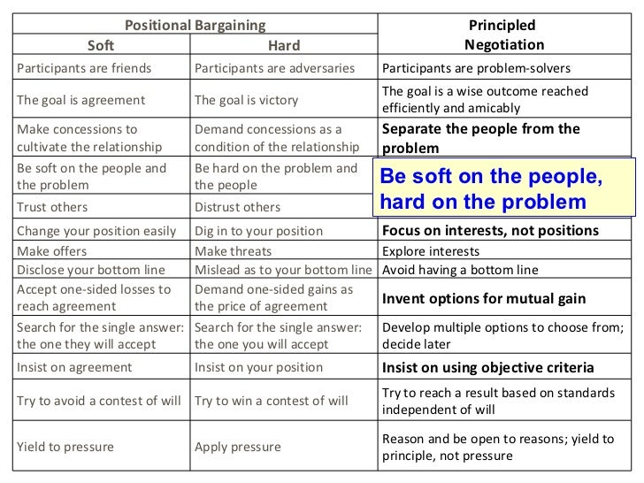 principle of negotiations Download our free special report, negotiation skills: negotiation strategies and negotiation techniques to help you become a better negotiator, from the program on negotiation at harvard law school principle 1.