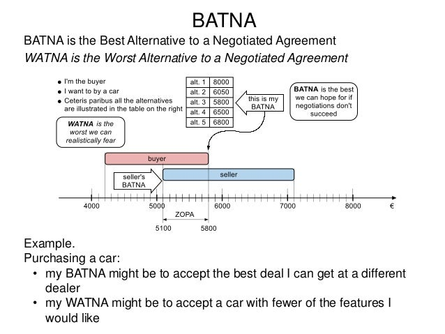 Negotiation Excerpt