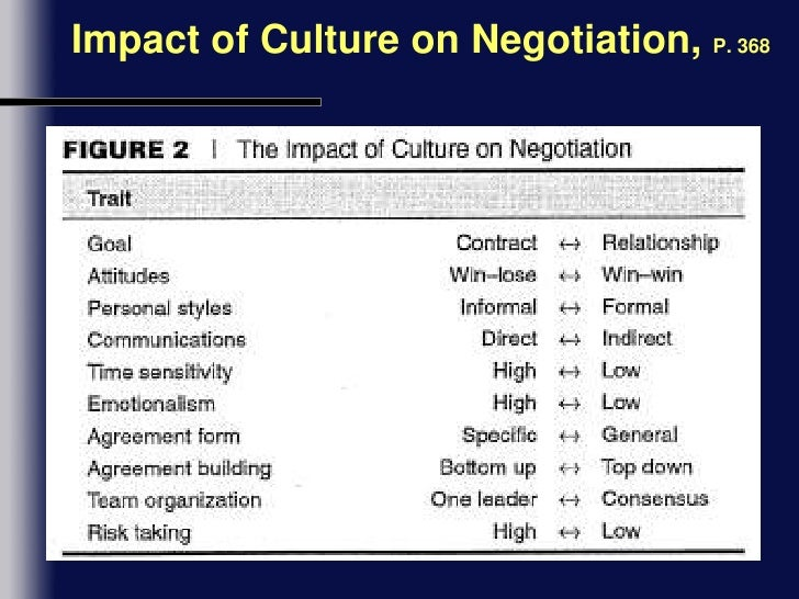 the effects of culture on the process of international negotiation essay This free management essay on research proposal draft: conflict is perfect  process and described the effects of culture and  negotiation and.