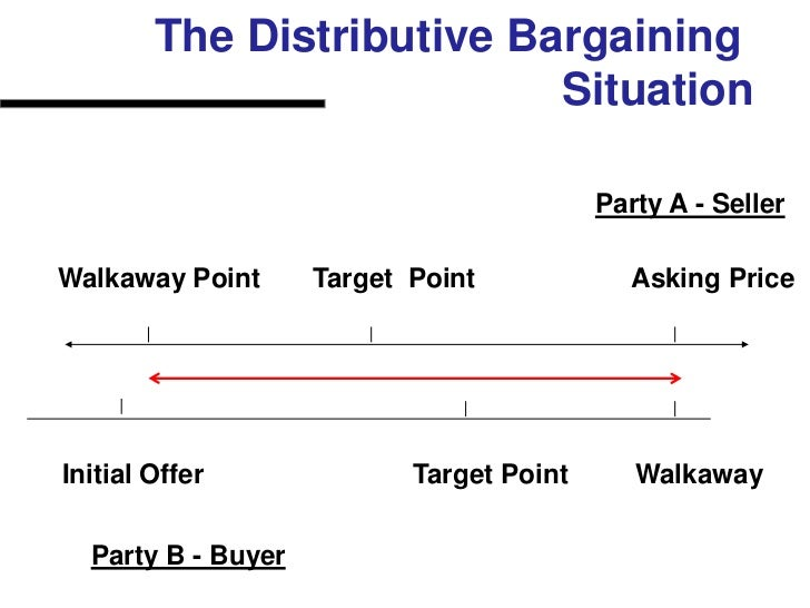 example of distributive negotiation strategy Distributive negotiation focuses on acquiring the most value from what is available (mayer, 2012) this style of negotiation becomes important when disputes between two parties cannot be.