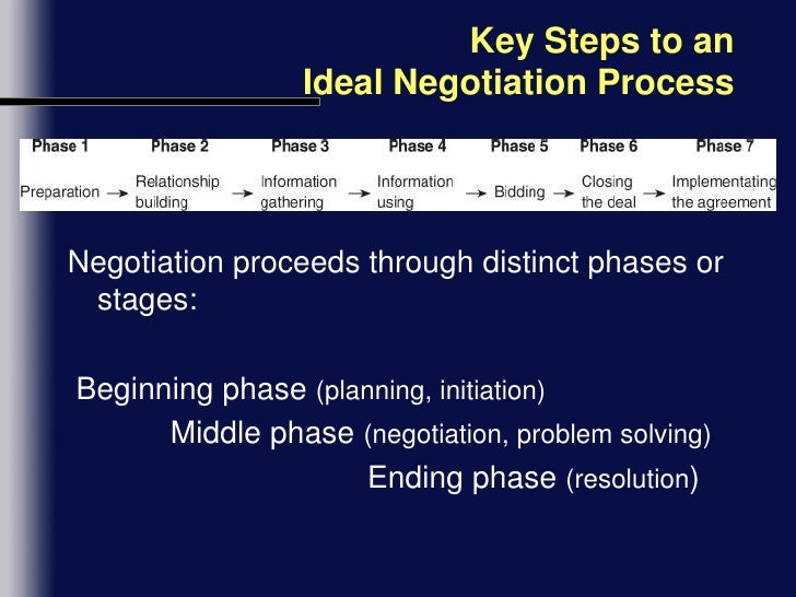 Planning your negotiation strategy.