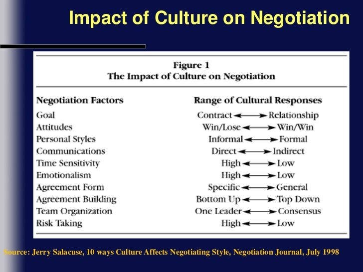 negotiation style of the japanese Asian negotiation styles in general, and japanese and chinese negotiation styles in particular, represent some of the most polar opposite approaches to american negotiation and mediation styles.