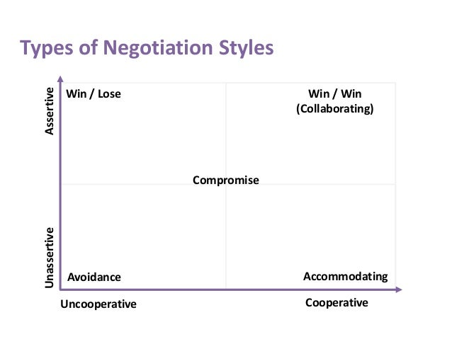 types of negotiation strategies pdf