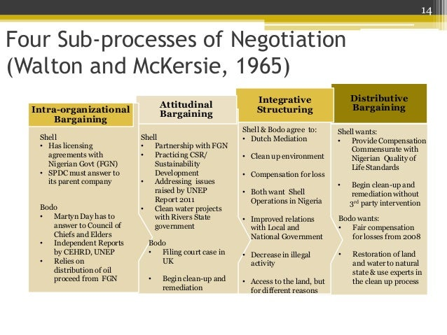 momscom analysis of integrative negotiations With the disadvantage of integrative negotiations, what can you do to ensure if this type of negotiation process is utilized that it will be a win-win situation for both sides compromise – this type of negotiation does require some compromise from both sides, not just one side, so have an idea ahead of time on what you're willing to give .