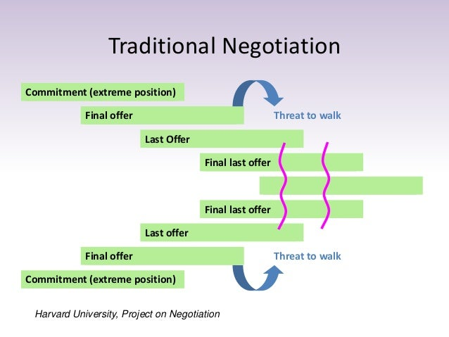 "notes on negotiation Negotiation matters most when there is a broad range of potential outcomes there are 15 rules for negotiating a job offer one is ""don't underestimate the."