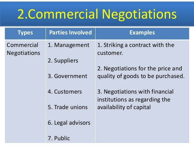 example of failed negotiation 7 examples of batna posted by john spacey , july 18, 2017 batna , or best alternative to a negotiated agreement , is what you would do if you failed to reach an agreement in a particular negotiation.