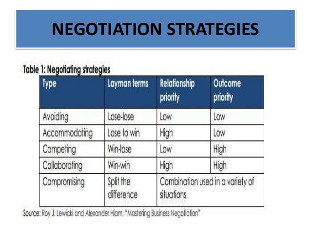 the process and the strategies of effective negotiation Co-director, wharton strategic persuasion workshop  vi leverage the six  foundations of effective negotiation 9 when you ask  n reframe the process.