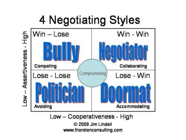 Accommodating style of negotiation process