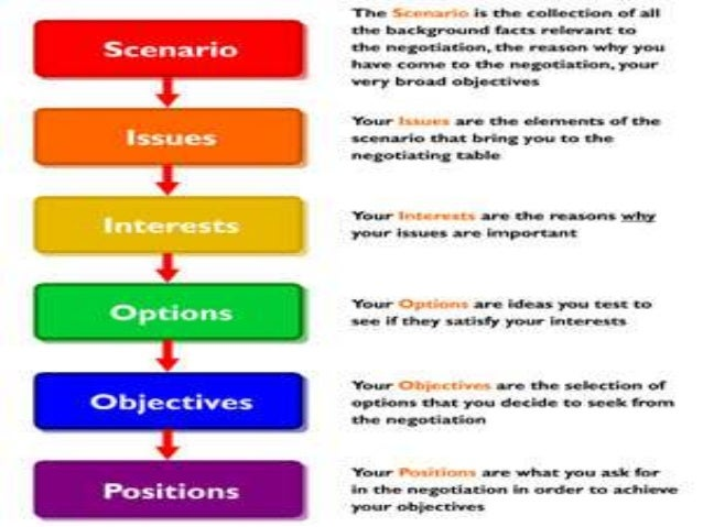 principled negotiation essay Conflict resolution aims to end conflicts before they start or  the 'principled' negotiation model is where both the interests and the working relationships.