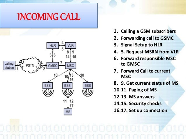 Ppt of gsm network.