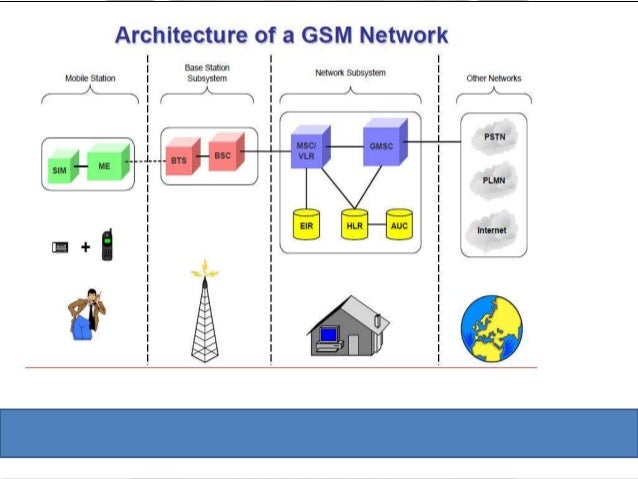 Gsm network diagram ppt great installation of wiring diagram •.