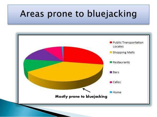 obex protocol in blue jacking software