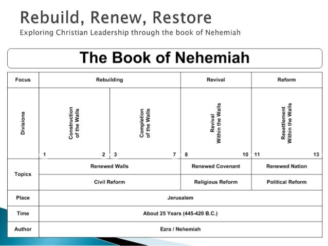OUTLINE Nehemiah's First Administration (chs. 1– 12) Nehemiah's Response to the Situation in Jerusalem (ch. 1)  News of t...