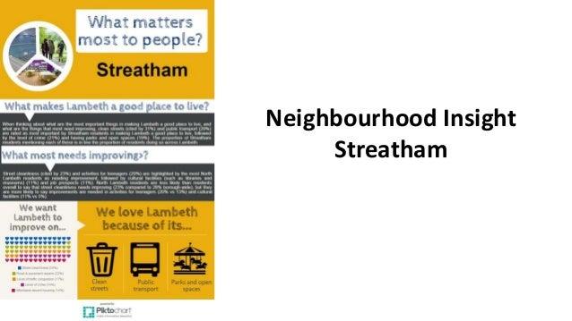Neighbourhood Insight Streatham