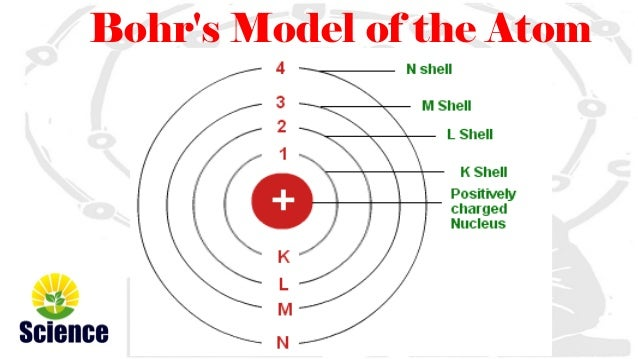 Neils bohr atomic model bohrs model of the atom ccuart Image collections