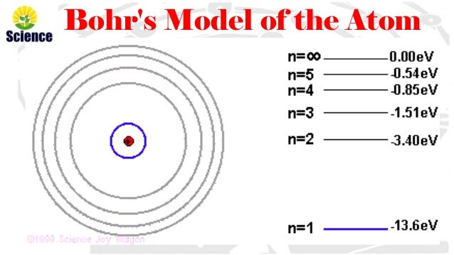Neils bohr atomic model bohrs model of the atom ccuart