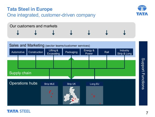 European Steel Manufacturers Sales And Distribution Companies Mail