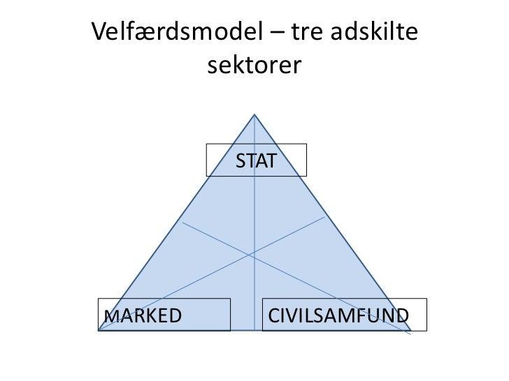 Velfærdsmodel – tre adskiltesektorer<br />STAT<br />MARKED<br />CIVILSAMFUND<br />