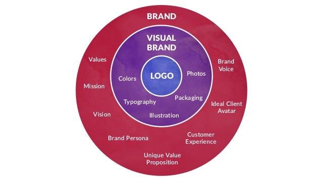 The Human-Centered Brand Slide 3