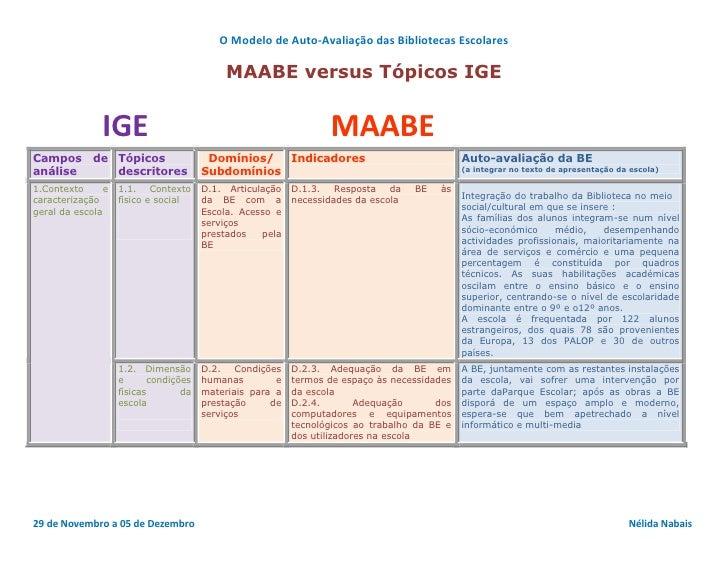 O Modelo de Auto-Avaliação das Bibliotecas Escolares                                           MAABE versus Tópicos IGE   ...