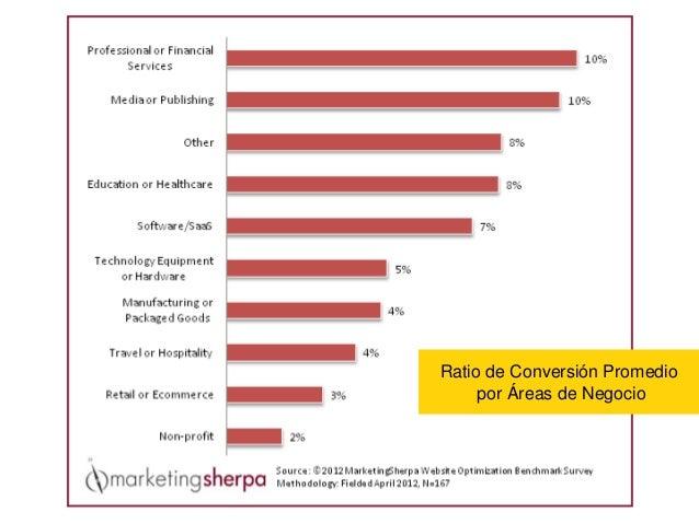 Ratio de Conversión Promedio por Áreas de Negocio