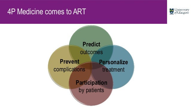 4P Medicine comes to ART Prevent complications Predict outcomes Personalize treatment Participation by patients