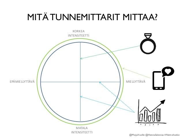 MITÄ TUNNEMITTARIT MITTAA? EPÄMIELLYTTÄVÄ KORKEA INTENSITEETTI MIELLYTTÄVÄ MATALA INTENSITEETTI @MaijuVuolle @HennaSaloniu...
