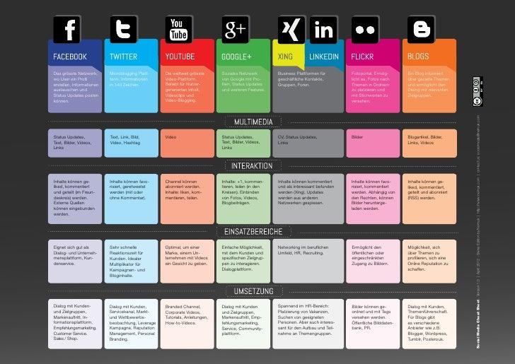 Das grösste Netzwerk,      Microblogging Platt-    Die weltweit grösste      Soziales Netzwerk        Business Plattformen...