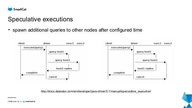 Tuning Java Driver for Apache Cassandra by Nenad Bozic at