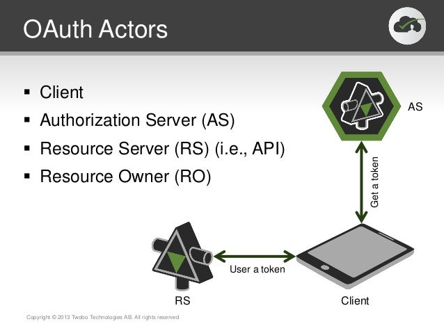OAuth Actors Client Authorization Server (AS) Resource Server (RS) (i.e., API) Resource Owner (RO)Copyright © 2013 Two...