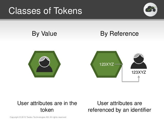 By Value By ReferenceClasses of TokensCopyright © 2013 Twobo Technologies AB. All rights reserved123XYZ123XYZUser attribut...