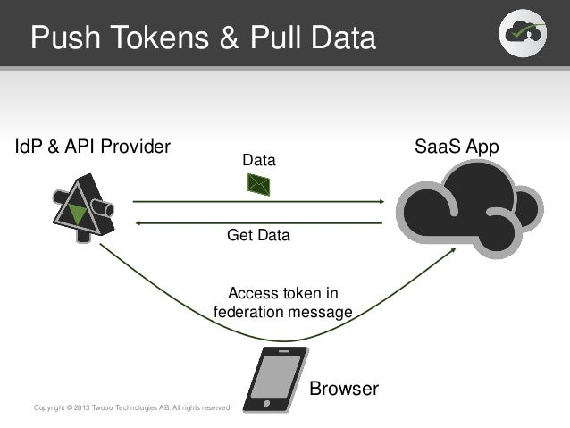 Push Tokens & Pull DataCopyright © 2013 Twobo Technologies AB. All rights reservedIdP & API Provider SaaS AppBrowserAccess...