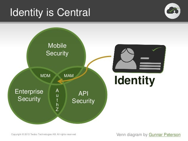 Identity is CentralCopyright © 2013 Twobo Technologies AB. All rights reservedMDM MAMAuthZMobileSecurityAPISecurityEnterpr...