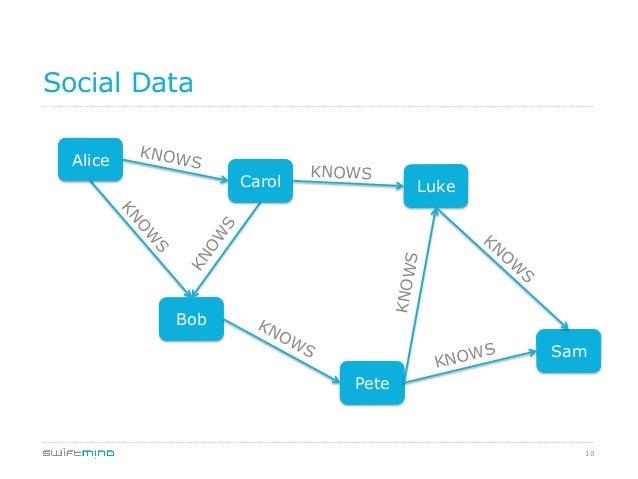 10 Social Data Alice Carol Luke Bob Sam Pete KNOWS KNOWS KNOWS KNOWS