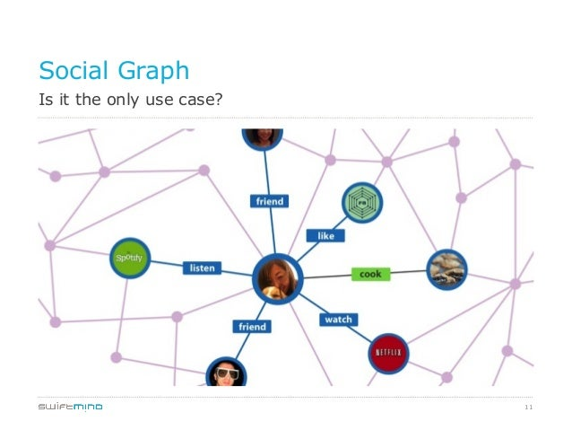 11 Is it the only use case? Social Graph