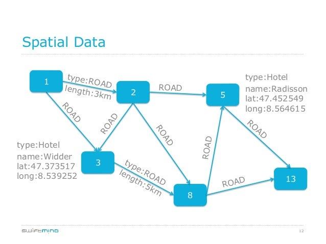 12 Spatial Data 1 2 5 3 13 8 ROAD ROAD ROAD type:ROADlength:3km type:Hotel name:Radisson lat:47.452549 long:8.564615 type:...