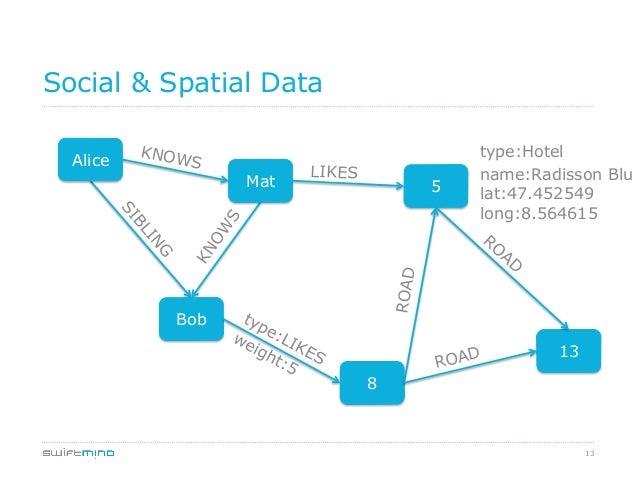 13 Social & Spatial Data Alice Mat 5 Bob 13 8 ROAD ROAD LIKES KNOWS type:Hotel name:Radisson Blu lat:47.452549 long:8.5646...
