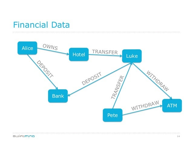 14 Financial Data Alice Hotel Luke Bank ATM Pete WITHDRAW TRANSFER OWNS