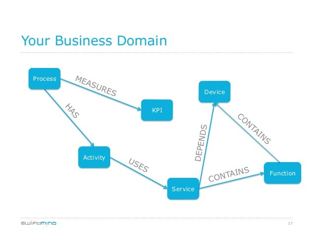 17 Your Business Domain Process KPI Device Activity Function Service CONTAINS DEPENDS