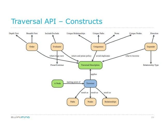 25 Traversal API – Constructs