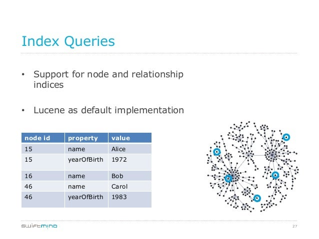 27 Index Queries • Support for node and relationship indices • Lucene as default implementation node id property value 1...