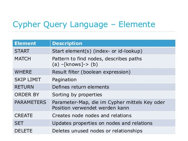 29 Cypher Query Language – Elemente Element Description START Start element(s) (index- or id-lookup) MATCH Pattern to find...