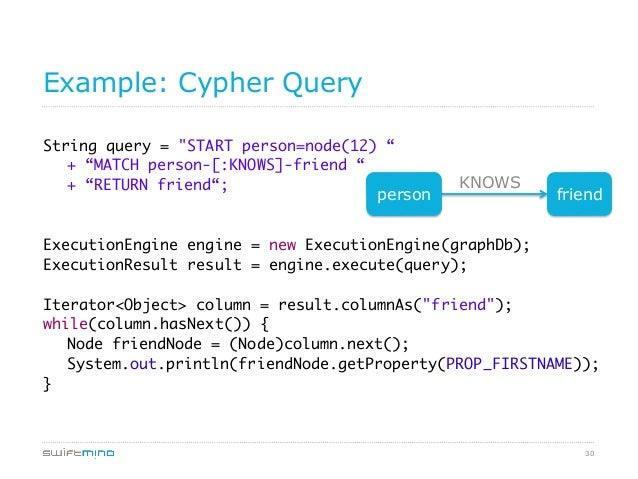 """30 Example: Cypher Query String query = """"START person=node(12) """" + """"MATCH person-[:KNOWS]-friend """" + """"RETURN friend"""";..."""