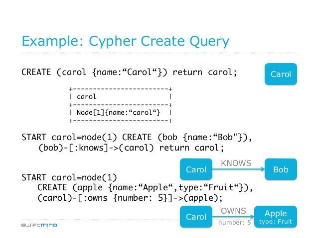 "31 Example: Cypher Create Query CREATE (carol {name:""Carol""}) return carol;   +------------------------+   carol    +..."