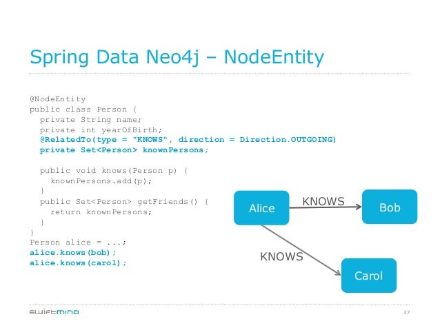 37 Spring Data Neo4j – NodeEntity @NodeEntity public class Person { private String name; private int yearOfBirth; @Related...
